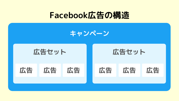 Facebook広告の構造